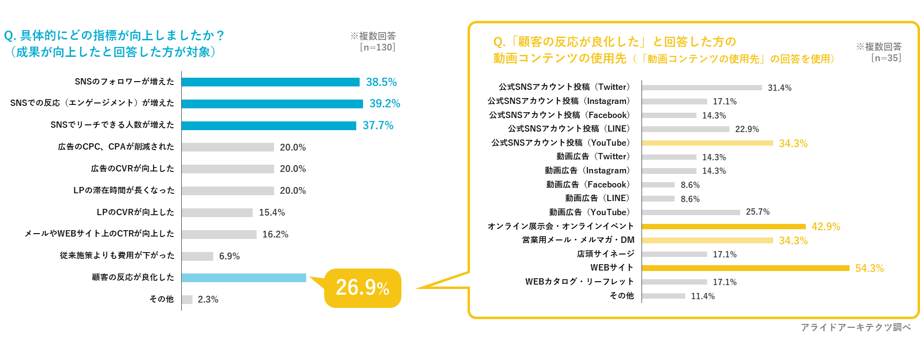 動画コンテンツの活用によって、向上した指標は「SNS上での施策」や「顧客の反応が良化した」。