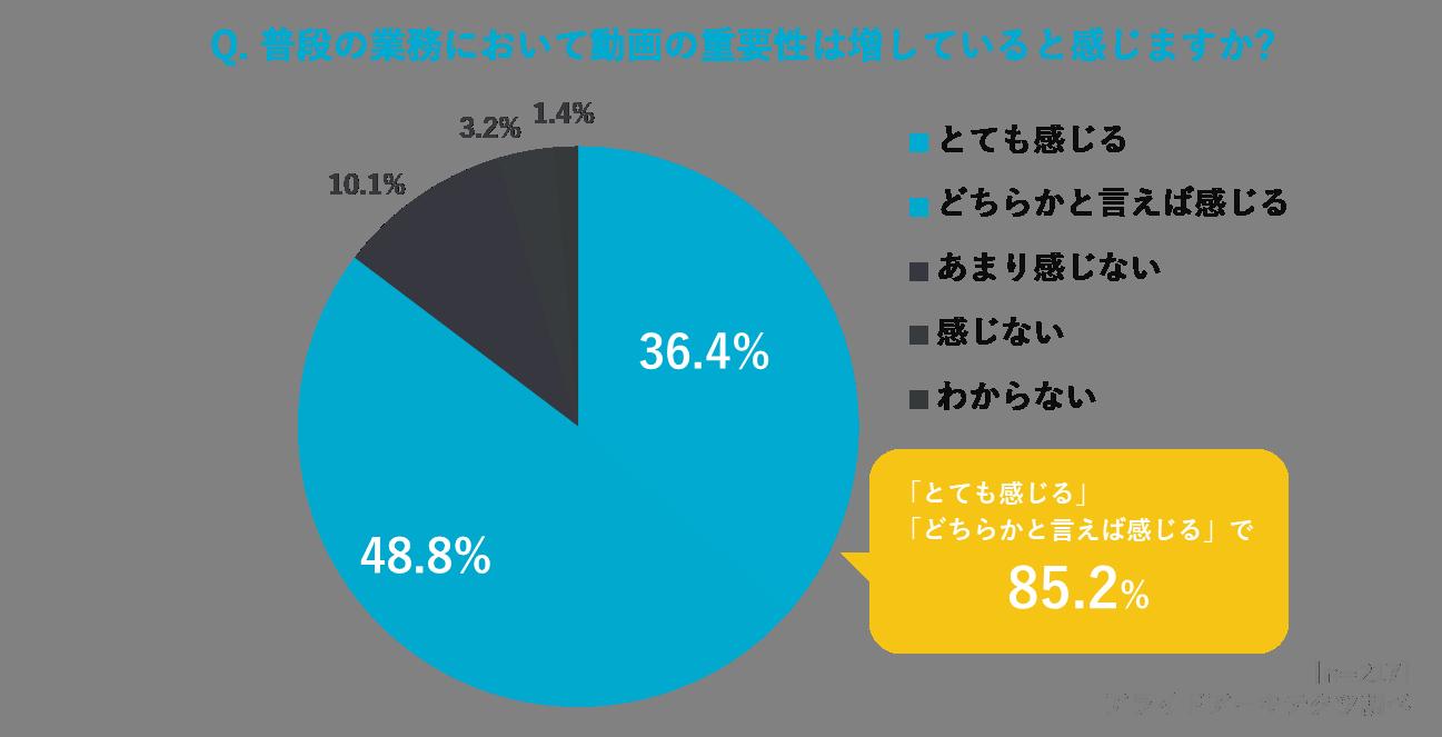 85.2%の方が普段の業務における動画の重要性が「増している」と回答