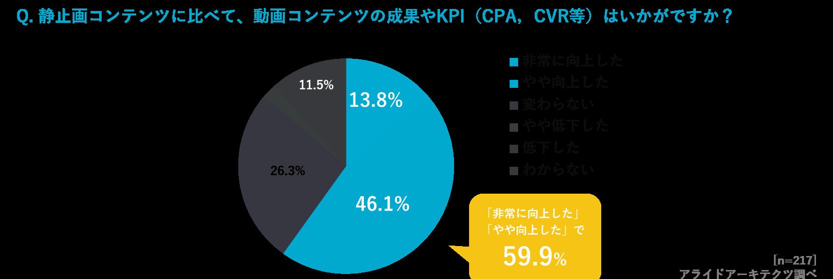 動画コンテンツの活用によって、約60%「成果が向上した」と回答