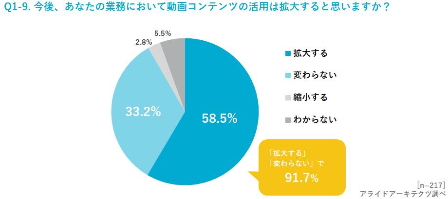 今後自身の業務における動画活用について、約58%の方が「拡大する」と回答。