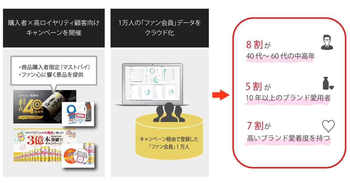 kikusuishuzou_flow.jpg