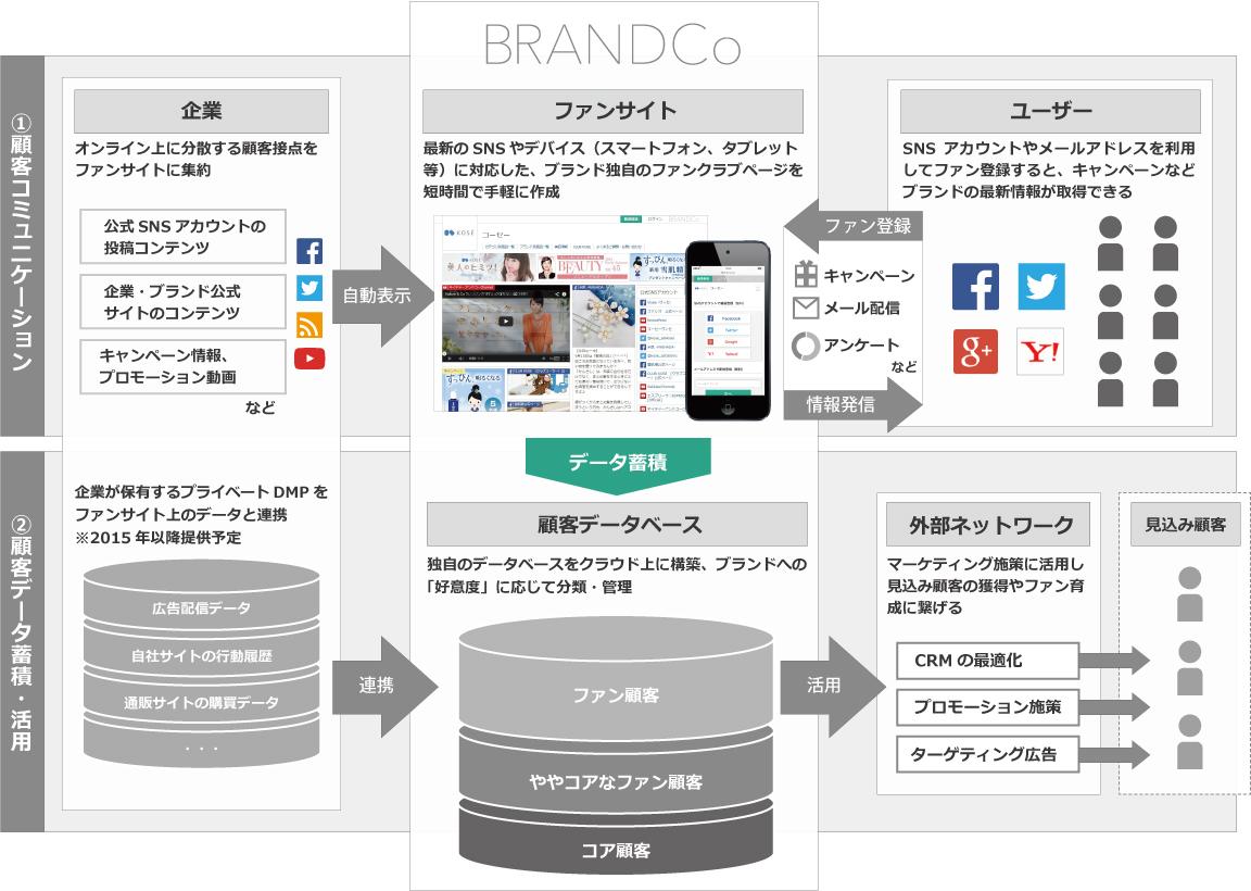 "BRANDCo_service.jpg"""