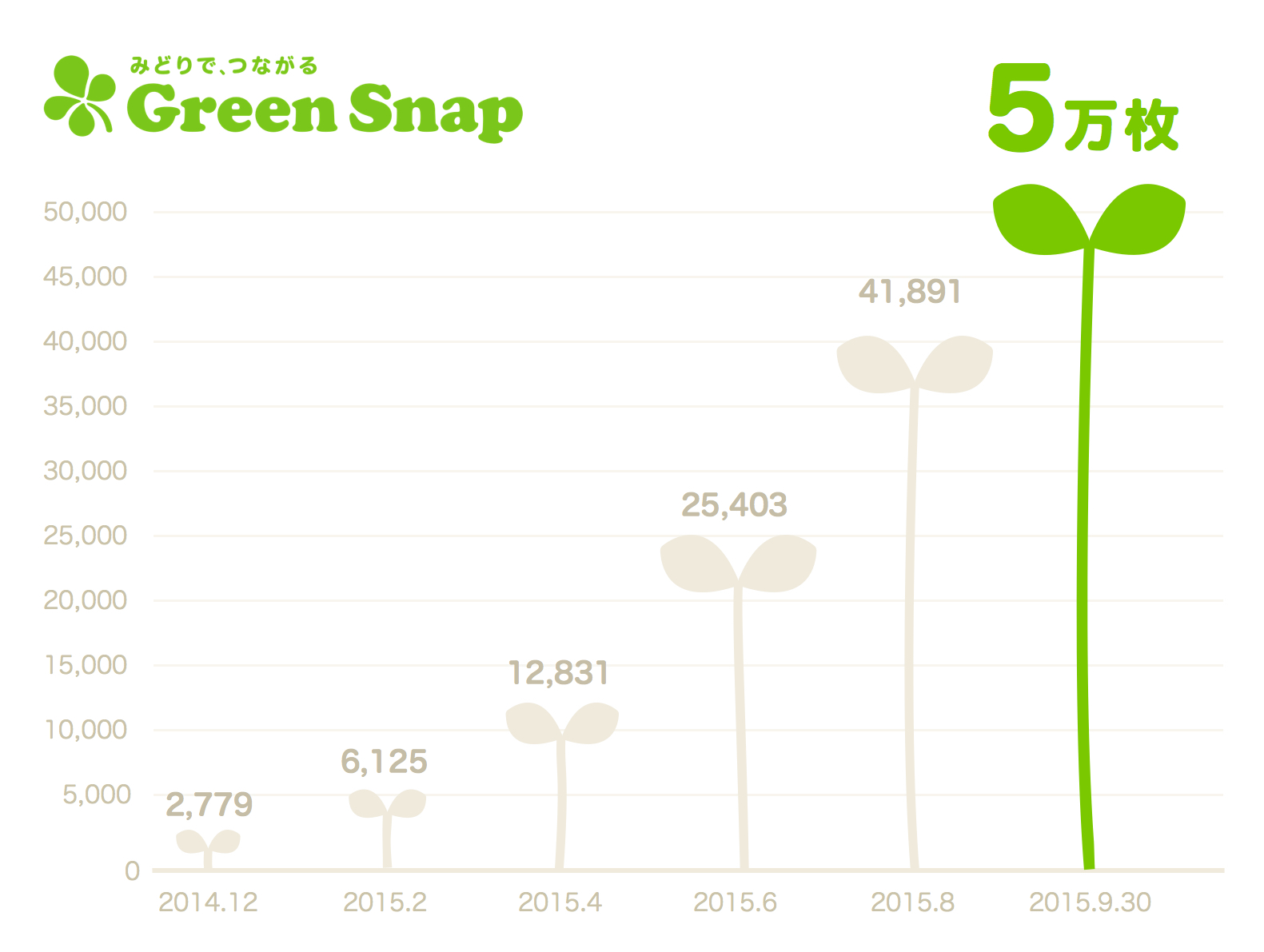 GreenSnap_graph_0930.jpg