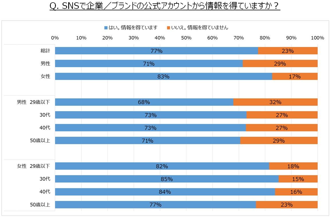 "SNS_survey01.jpg"""