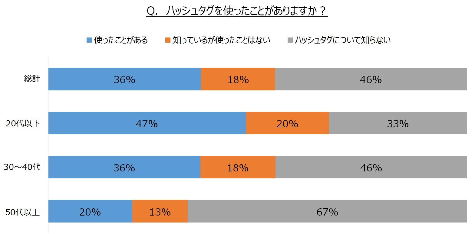 "aainc_release_20150224_hushtag_survey01.jpg"""
