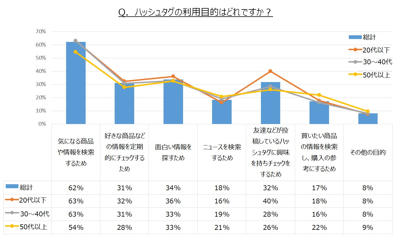 "aainc_release_20150224_hushtag_survey02.jpg"""